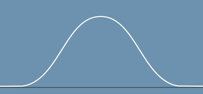 Bell Curve – Are the Managers missing Them?